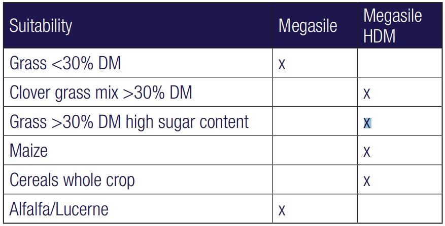 MEGASILE Silage Additives table